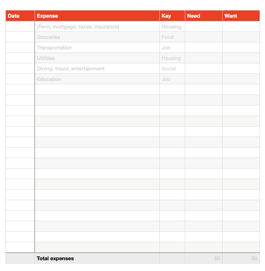 Expenses of the printable personal budget template PDF